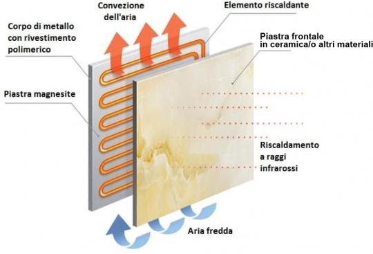 Pannelli radianti a infrarossi burda a basso consumo for Pannelli radianti infrarossi portatili